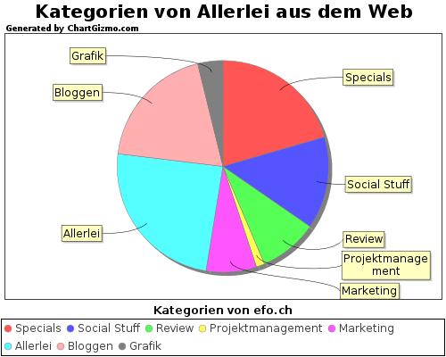 Kategorien von Allerlei aus dem Web