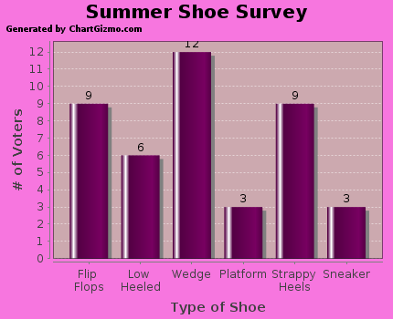 662f814628e5 Summer Shoe Survey Results - The Results are In