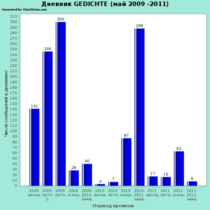Количество сообщений в дневнике Gedichte (2009-2011)