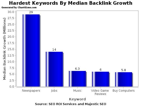 What 70+ Hours Of Backlink Checking And Research Shows...